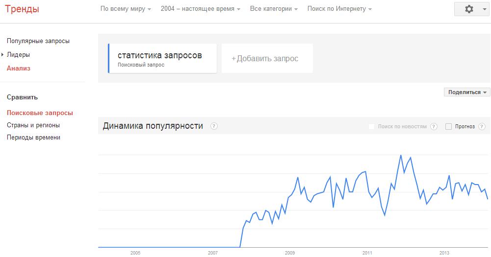 Статистика запросов по Гугл Тренды