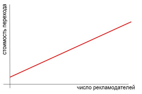 Зависимость стоимости клика