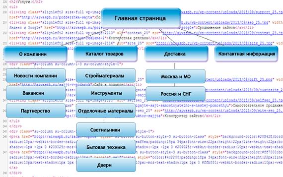 Структура хорошего сайта