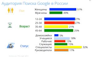 аудитория гугл