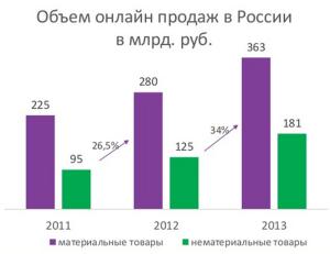 объем интернет торговли в России