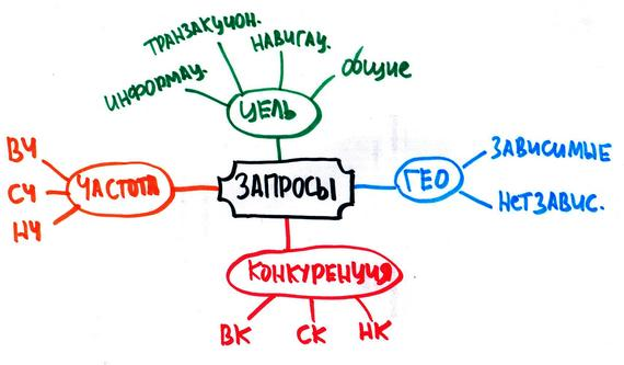 Виды и типы ключевых слов