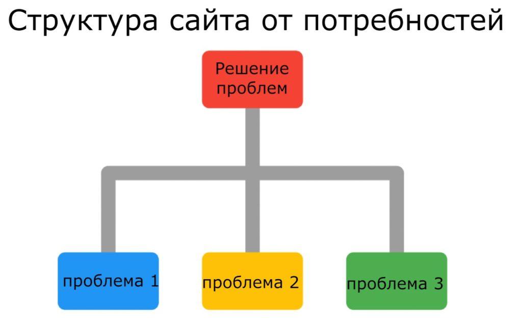 структура сайта для seo