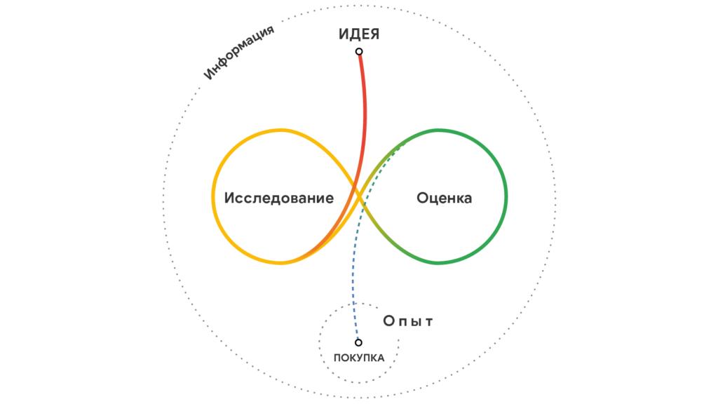 """В круге с названием """"Информация"""" вверху находится точка """"Идеи"""", от которой вниз уходит линия, образующая затем две горизонтальные петли (как знак бесконечности), слева – """"Исследование"""", справа – """"Оценка"""". Затем линия снова идет вниз и заканчивается точкой"""