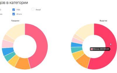 Анализ продаж конкурентов на маркетплейсах